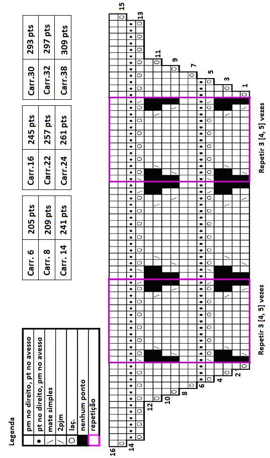 Gráfico do Xale Holden