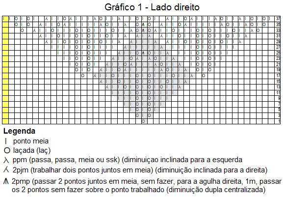 trico em prosa.com - Receita traduzida do Xale Gail - Gráfico1 lado direito